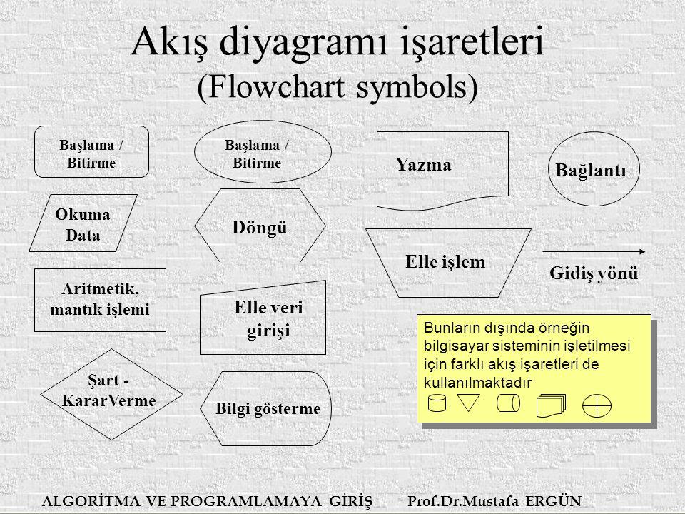 ALGORİTMA VE PROGRAMLAMAYA GİRİŞ Prof.Dr.Mustafa ERGÜN Akış diyagramı işaretleri (Flowchart symbols) Başlama / Bitirme Okuma Data Aritmetik, mantık işlemi Şart - KararVerme Döngü Bilgi gösterme Elle veri girişi Başlama / Bitirme Yazma Elle işlem Bunların dışında örneğin bilgisayar sisteminin işletilmesi için farklı akış işaretleri de kullanılmaktadır Bağlantı Gidiş yönü