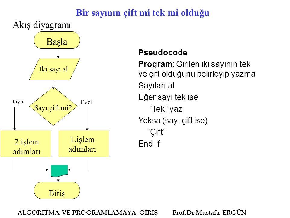 ALGORİTMA VE PROGRAMLAMAYA GİRİŞ Prof.Dr.Mustafa ERGÜN Bir sayının çift mi tek mi olduğu Akış diyagramı Pseudocode Program: Girilen iki sayının tek ve çift olduğunu belirleyip yazma Sayıları al Eğer sayı tek ise Tek yaz Yoksa (sayı çift ise) Çift End If Başla İki sayı al Hayır Evet 1.işlem adımları 2.işlem adımları Sayı çift mi.