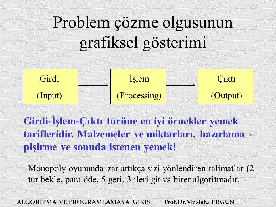 ALGORİTMA VE PROGRAMLAMAYA GİRİŞ Prof.Dr.Mustafa ERGÜN Problem çözme olgusunun grafiksel gösterimi Girdi-İşlem-Çıktı türüne en iyi örnekler yemek tarifleridir.