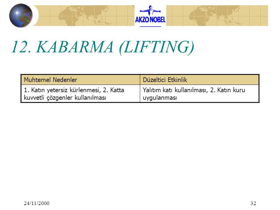 24/11/200032 12. KABARMA (LIFTING) Muhtemel NedenlerDüzeltici Etkinlik 1. Katın yetersiz kürlenmesi, 2. Katta kuvvetli çözgenler kullanılması Yalıtım