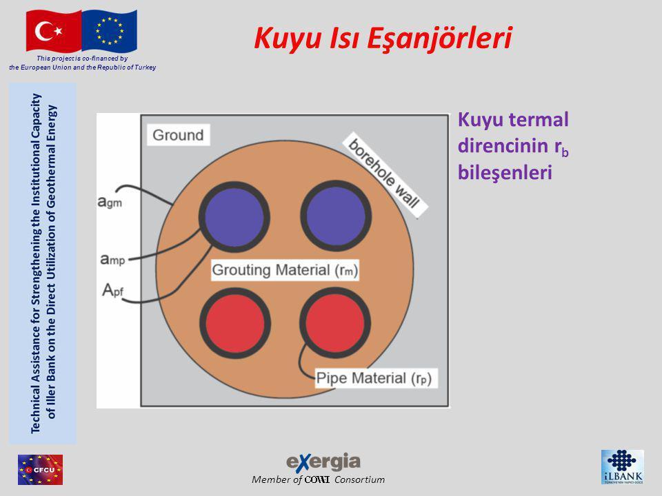 Member of Consortium This project is co-financed by the European Union and the Republic of Turkey KIE tesisi tasarımı Tepki Teski Karşılaştırma sonuçları- Mol Dolgulama malzemesi Groenhollan dUBeG Weihensteph an Mol-Kum λ=2.47 W/m/K - r b =0.06 K/(W/m) rb=0.05 K/(W/m) Karışık kum λ=2.40 W/m/K - λ=2.51 W/m/K r b =0.1 K/(W/m)rb= .
