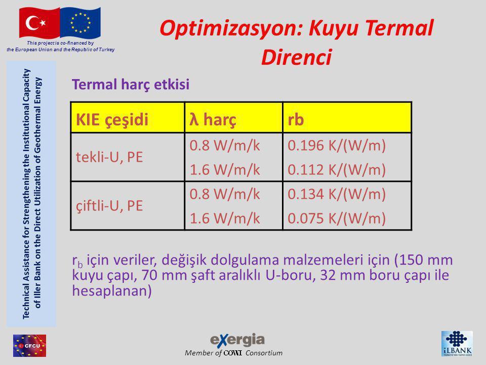 Member of Consortium This project is co-financed by the European Union and the Republic of Turkey Optimizasyon: Kuyu Termal Direnci Normal ve termal olarak gelişmiş harç ile KIE üzerindeki Termal Tepki Testinin sonuçları (sarı); bütün tester UBEG GbR, Wetzlar tarafından yürütülmüştür.