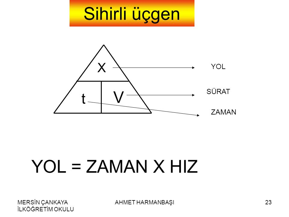 MERSİN ÇANKAYA İLKÖĞRETİM OKULU AHMET HARMANBAŞI23 Sihirli üçgen X t V YOL SÜRAT ZAMAN YOL = ZAMAN X HIZ