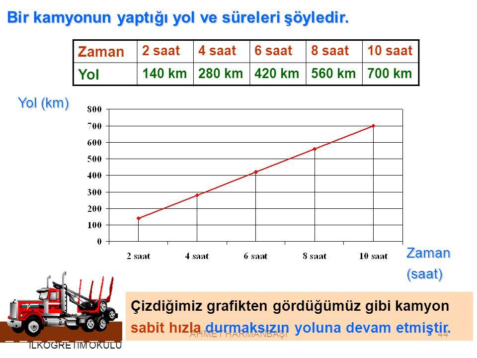 MERSİN ÇANKAYA İLKÖĞRETİM OKULU AHMET HARMANBAŞI44 Bir kamyonun yaptığı yol ve süreleri şöyledir.