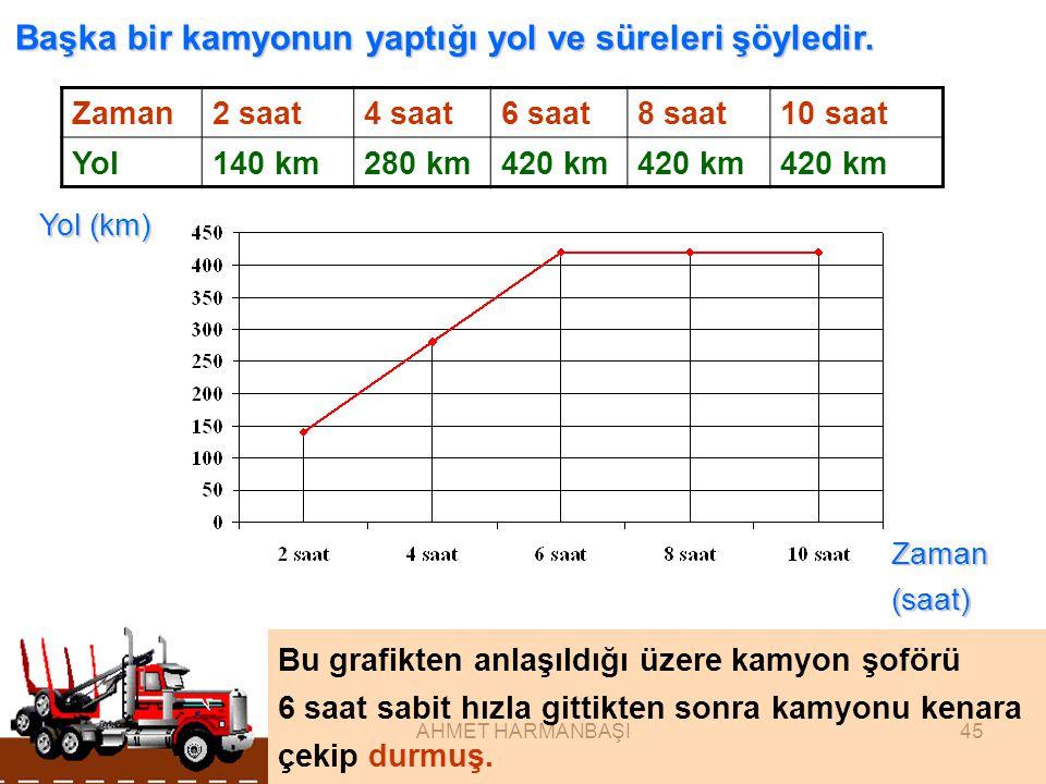 MERSİN ÇANKAYA İLKÖĞRETİM OKULU AHMET HARMANBAŞI45 Başka bir kamyonun yaptığı yol ve süreleri şöyledir.