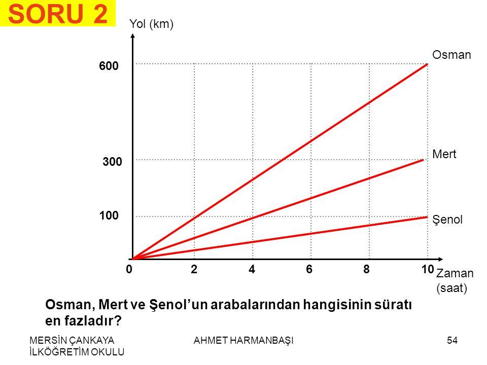 MERSİN ÇANKAYA İLKÖĞRETİM OKULU AHMET HARMANBAŞI54 SORU 2 Yol (km) Zaman (saat) 0246810 600 300 100 Osman Mert Şenol Osman, Mert ve Şenol'un arabalarından hangisinin süratı en fazladır?