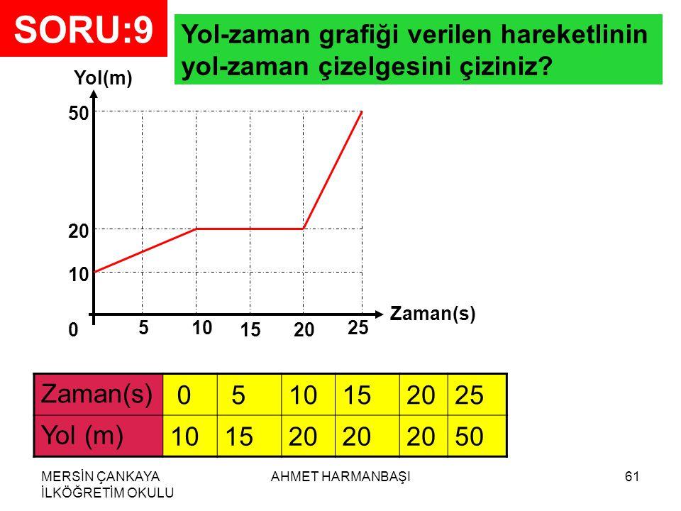 MERSİN ÇANKAYA İLKÖĞRETİM OKULU AHMET HARMANBAŞI61 SORU:9 Yol(m) Zaman(s) 0 105 1520 25 10 20 50 Yol-zaman grafiği verilen hareketlinin yol-zaman çizelgesini çiziniz.