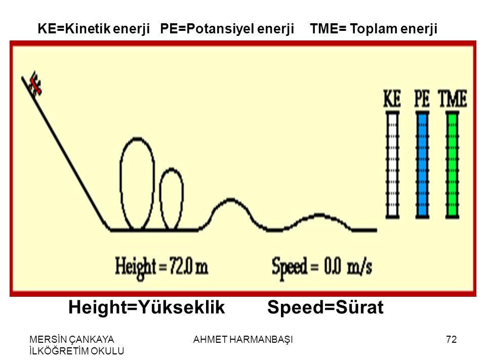 MERSİN ÇANKAYA İLKÖĞRETİM OKULU AHMET HARMANBAŞI72 KE=Kinetik enerjiPE=Potansiyel enerjiTME= Toplam enerji Height=YükseklikSpeed=Sürat