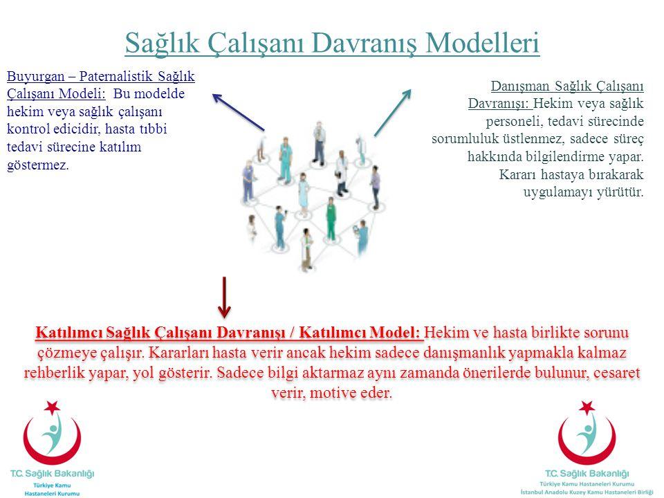 Sağlık Çalışanı Davranış Modelleri Katılımcı Sağlık Çalışanı Davranışı / Katılımcı Model: Hekim ve hasta birlikte sorunu çözmeye çalışır. Kararları ha