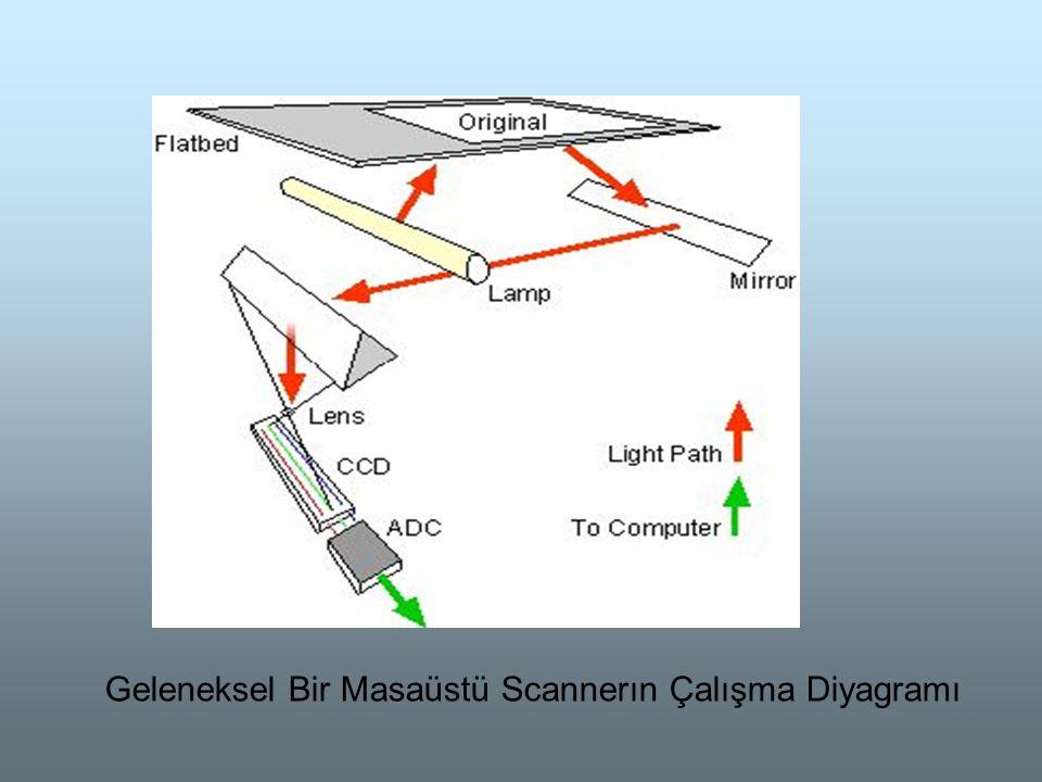Geleneksel Bir Masaüstü Scannerın Çalışma Diyagramı