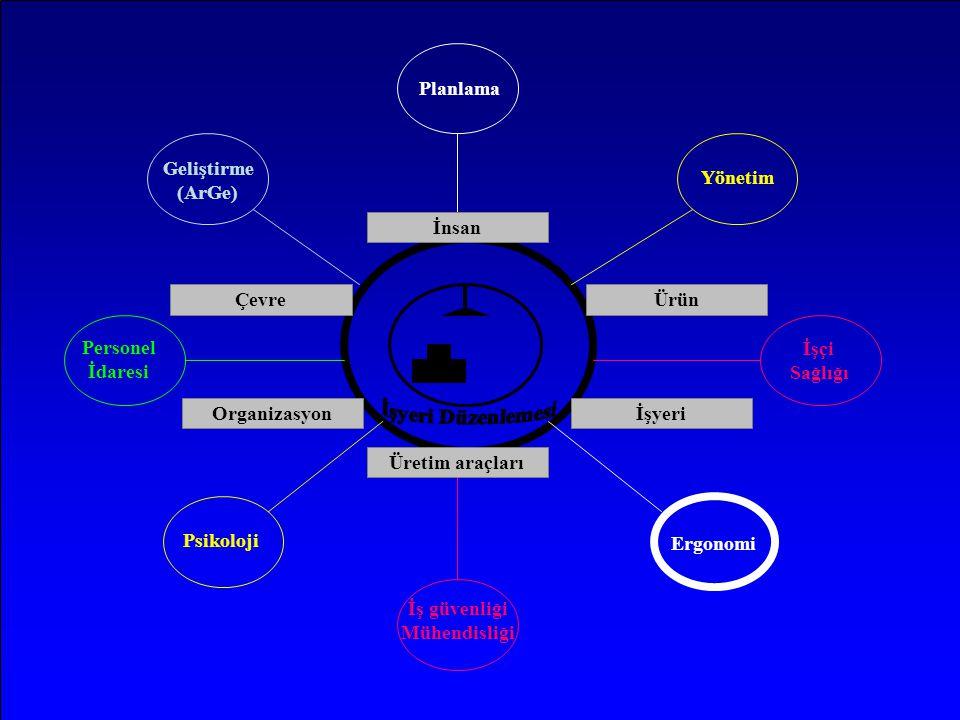 Planlama Yönetim İşçi Sağlığı Ergonomi İş güvenliği Mühendisliği Psikoloji Personel İdaresi Geliştirme (ArGe) İnsan ÜrünÇevre Üretim araçları Organiza