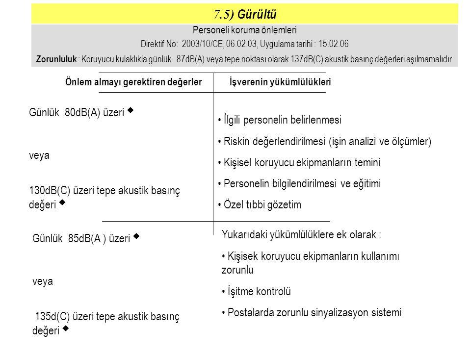 Personeli koruma önlemleri Direktif No: 2003/10/CE, 06.02.03, Uygulama tarihi : 15.02.06 Zorunluluk : Koruyucu kulaklıkla günlük 87dB(A) veya tepe nok