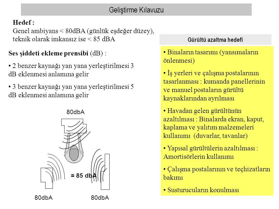 80dbA = 85 dbA Ses şiddeti ekleme prensibi (dB) : • 2 benzer kaynağı yan yana yerleştirilmesi 3 dB eklenmesi anlamına gelir • 3 benzer kaynağı yan yan
