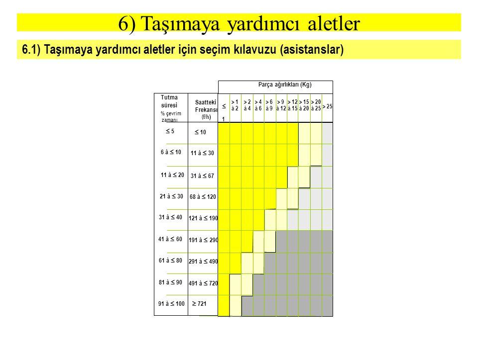 6.1) Taşımaya yardımcı aletler için seçim kılavuzu (asistanslar) Saatteki Frekansı (f/h )  1 1 > 1 à 2 > 2 à 4 > 4 à 6 > 6 à 9 > 9 à 12 > 12 à 15 >