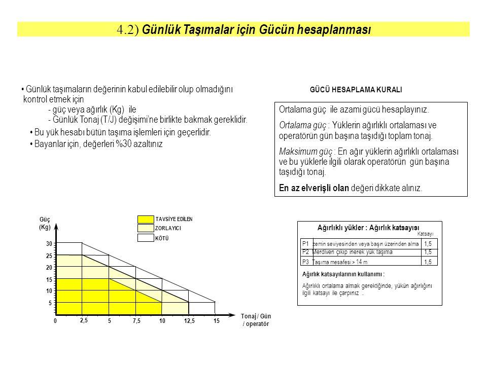 • Günlük taşımaların değerinin kabul edilebilir olup olmadığını kontrol etmek için - güç veya ağırlık (Kg) ile - Günlük Tonaj (T/J) değişimi'ne birlik