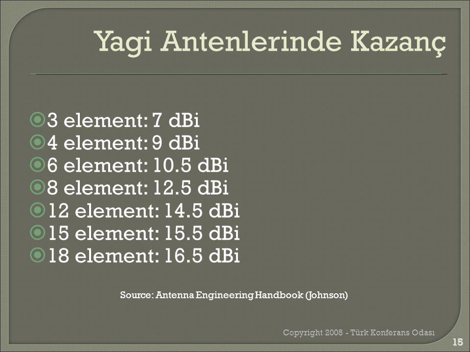  3 element: 7 dBi  4 element: 9 dBi  6 element: 10.5 dBi  8 element: 12.5 dBi  12 element: 14.5 dBi  15 element: 15.5 dBi  18 element: 16.5 dBi