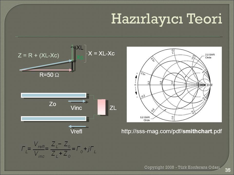 Copyright 2008 - Türk Konferans Odası 35 R=50  XL Xc Z = R + (XL-Xc) X = XL-Xc ZL Zo Vinc Vrefl http://sss-mag.com/pdf/smithchart.pdf Hazırlayıcı Te