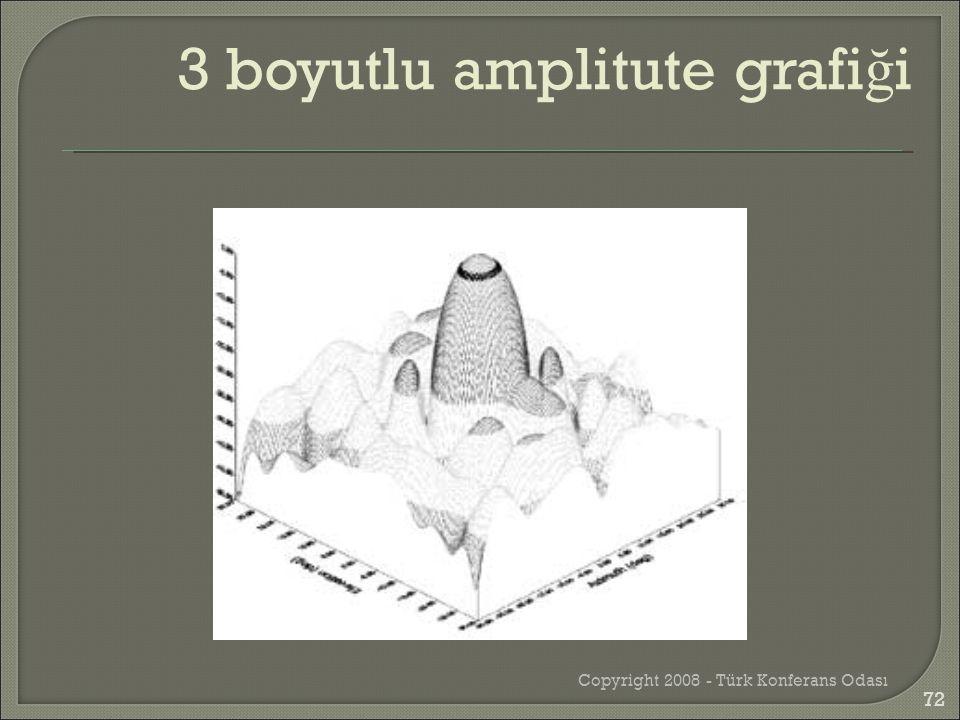 Copyright 2008 - Türk Konferans Odası 3 boyutlu amplitute grafi ğ i 72