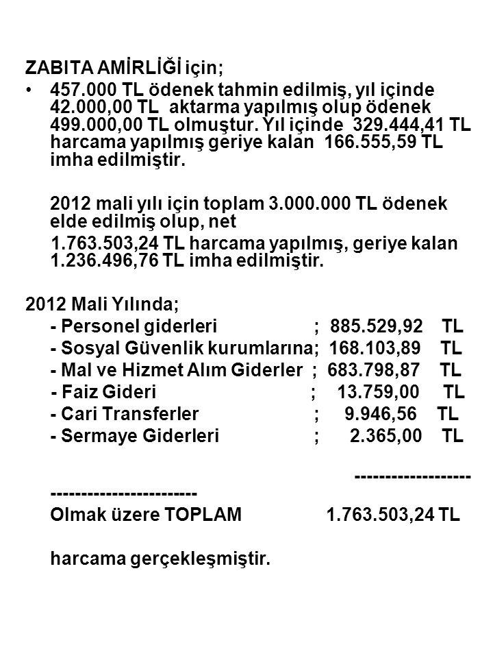 ZABITA AMİRLİĞİ için; •457.000 TL ödenek tahmin edilmiş, yıl içinde 42.000,00 TL aktarma yapılmış olup ödenek 499.000,00 TL olmuştur. Yıl içinde 329.4