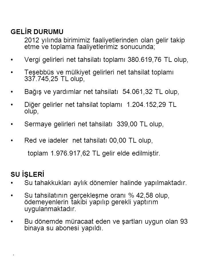 GELİR DURUMU 2012 yılında birimimiz faaliyetlerinden olan gelir takip etme ve toplama faaliyetlerimiz sonucunda; •Vergi gelirleri net tahsilatı toplamı 380.619,76 TL olup, •Teşebbüs ve mülkiyet gelirleri net tahsilat toplamı 337.745,25 TL olup, •Bağış ve yardımlar net tahsilatı 54.061,32 TL olup, •Diğer gelirler net tahsilat toplamı 1.204.152,29 TL olup, •Sermaye gelirleri net tahsilatı 339,00 TL olup, •Red ve iadeler net tahsilatı 00,00 TL olup, toplam 1.976.917,62 TL gelir elde edilmiştir.