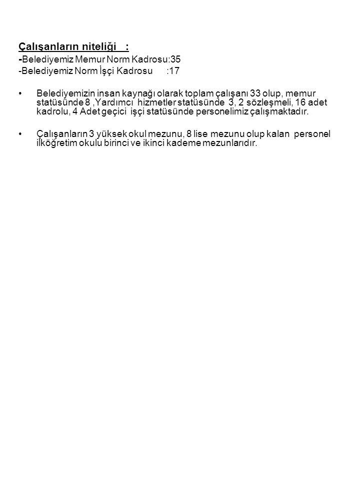 Çalışanların niteliği : - Belediyemiz Memur Norm Kadrosu:35 -Belediyemiz Norm İşçi Kadrosu :17 •Belediyemizin insan kaynağı olarak toplam çalışanı 33