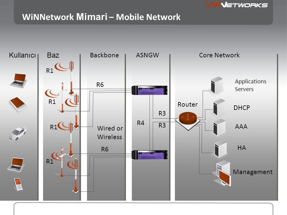 DHCP Applications Servers BazKullanıcı Backbone Network Management Wired or Wireless Router Network Mimari - Tekil Mod - No ASNGW