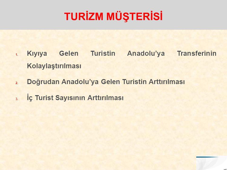 1. Kıyıya Gelen Turistin Anadolu'ya Transferinin Kolaylaştırılması 2. Doğrudan Anadolu'ya Gelen Turistin Arttırılması 3. İç Turist Sayısının Arttırılm