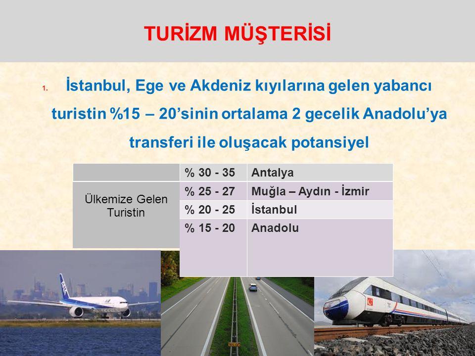 1. İstanbul, Ege ve Akdeniz kıyılarına gelen yabancı turistin %15 – 20'sinin ortalama 2 gecelik Anadolu'ya transferi ile oluşacak potansiyel TURİZM MÜ