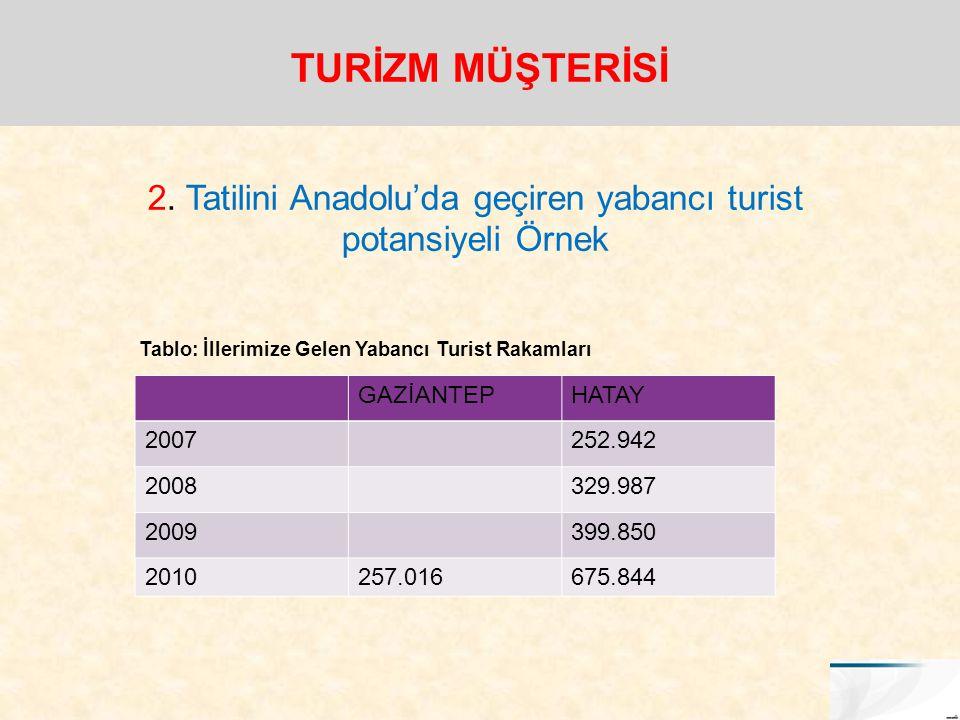 2. Tatilini Anadolu'da geçiren yabancı turist potansiyeli Örnek GAZİANTEPHATAY 2007252.942 2008329.987 2009399.850 2010257.016675.844 Tablo: İllerimiz