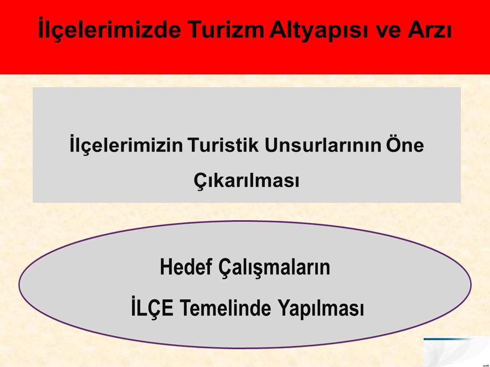 1.Turistik kent çekirdeği oluşturulması, 2. Turistik konaklama ve lokanta yatırımı, 3.