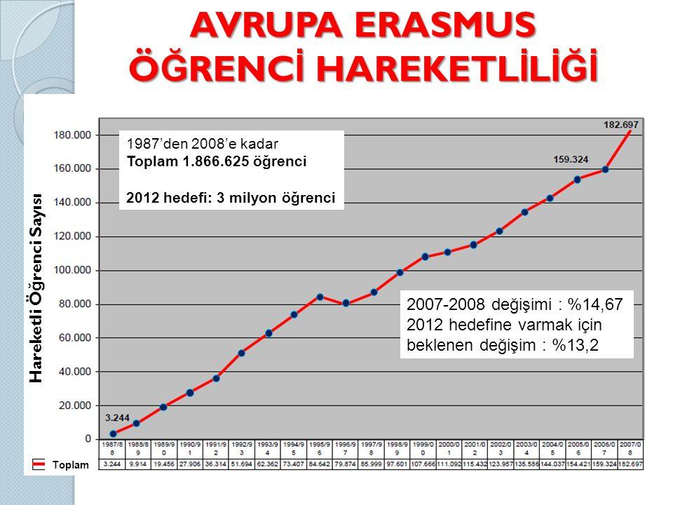 AVRUPA ERASMUS Ö Ğ RENC İ HAREKETL İ L İĞİ Hareketli Ö ğ renci Sayısı 1987'den 2008'e kadar Toplam 1.866.625 öğrenci 2012 hedefi: 3 milyon öğrenci 2007-2008 değişimi : %14,67 2012 hedefine varmak için beklenen değişim : %13,2 Toplam
