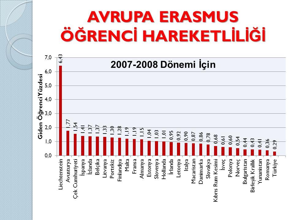 AVRUPA ERASMUS Ö Ğ RENC İ HAREKETL İ L İĞİ 2007-2008 Dönemi İçin