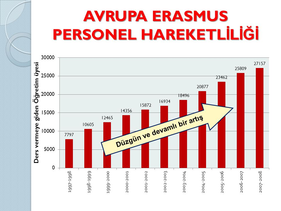 AVRUPA ERASMUS PERSONEL HAREKETL İ L İĞİ Düzgün ve devamlı bir artış