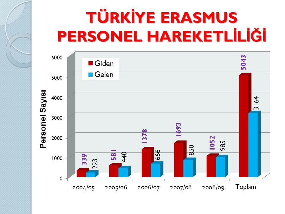 TÜRK İ YE ERASMUS PERSONEL HAREKETL İ L İĞİ Personel Sayısı