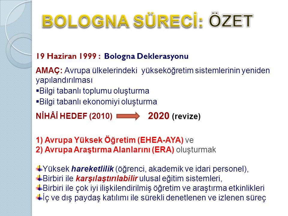 19 Haziran 1999 : Bologna Deklerasyonu AMAÇ: Avrupa ülkelerindeki yükseköğretim sistemlerinin yeniden yapılandırılması  Bilgi tabanlı toplumu oluşturma  Bilgi tabanlı ekonomiyi oluşturma NİHÂİ HEDEF (2010) 1) Avrupa Yüksek Öğretim (EHEA-AYA) ve 2) Avrupa Araştırma Alanlarını (ERA) oluşturmak Yüksek hareketlilik (öğrenci, akademik ve idari personel), Birbiri ile karşılaştırılabilir ulusal eğitim sistemleri, Birbiri ile çok iyi ilişkilendirilmiş öğretim ve araştırma etkinlikleri İç ve dış paydaş katılımı ile sürekli denetlenen ve izlenen süreç 2020 (revize)