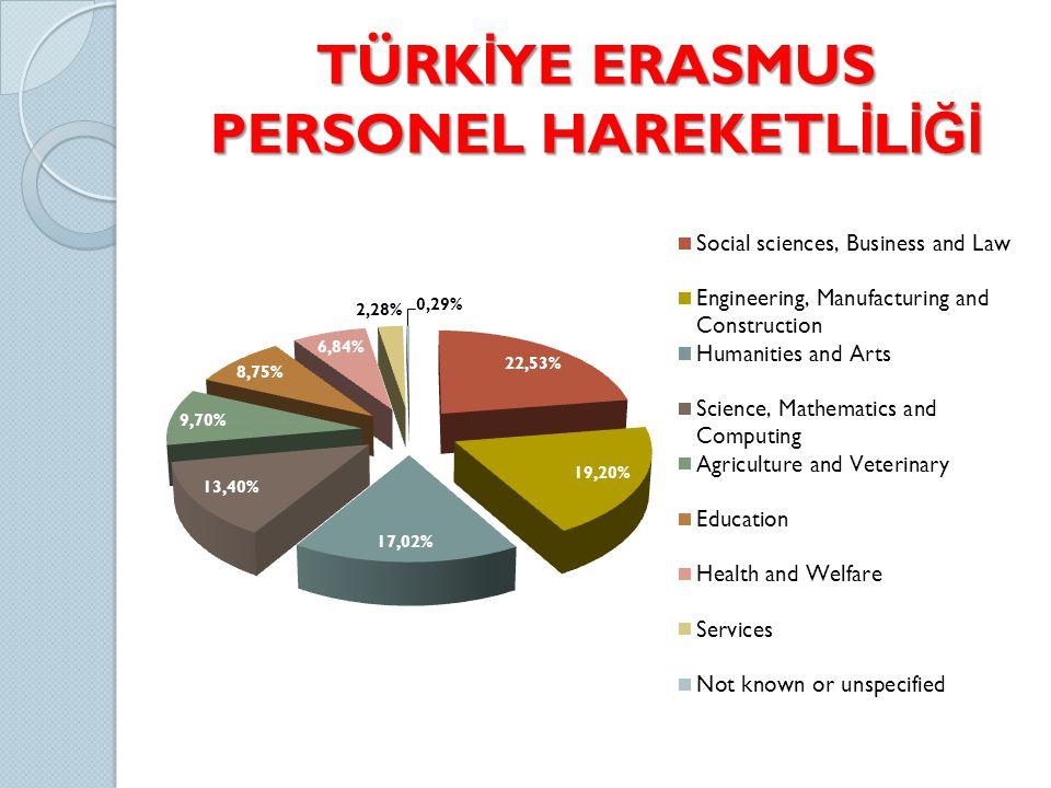 TÜRK İ YE ERASMUS PERSONEL HAREKETL İ L İĞİ
