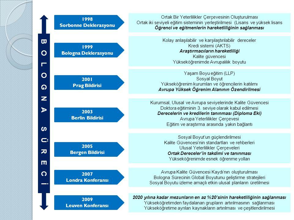 Ortak Bir Yeterlilikler Çerçevesinin Oluşturulması Ortak iki seviyeli eğitim sisteminin yerleştirilmesi (Lisans ve yüksek lisans Öğrenci ve eğitmenlerin hareketliliğinin sağlanması Kolay anlaşılabilir ve karşılaştırılabilir dereceler Kredi sistemi (AKTS) Araştırmacıların hareketliliği Kalite güvencesi Yükseköğrenimde Avrupalılık boyutu Yaşam Boyu eğitim (LLP) Sosyal Boyut Yükseköğrenim kurumları ve öğrencilerin katılımı Avrupa Yüksek Öğrenim Alanının Özendirilmesi Kurumsal, Ulusal ve Avrupa seviyelerinde Kalite Güvencesi Doktora eğitiminin 3.