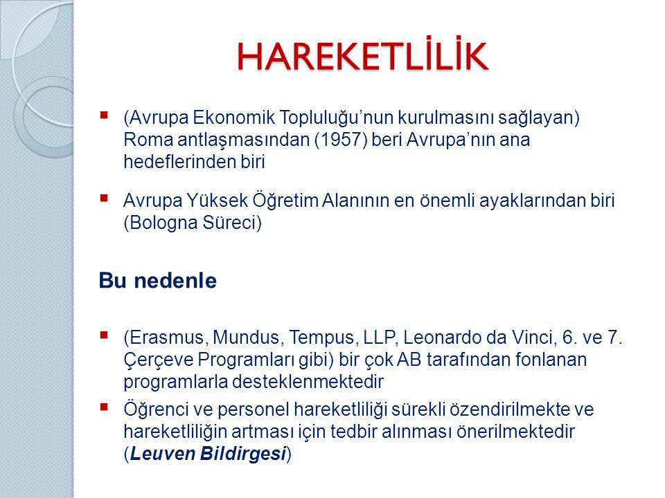 AKTS ve DE ÇALIŞMALARI • Ülke genelinde çok önemli mesafe alındı • Bir çok yükseköğretim kurumunda Bologna Süreci ile uyumluluk sağlandı, AKTS kredileri hesaplandı • 2009'da 7 üniversite DE aldı • Bilkent, Ege, Gebze, KTÜ, ODTÜ, Sabancı, Sakarya • Avrupa genelinde toplam 52 üniversite • 2010'da 4 üniversite DE aldı • Anadolu, İzmir Ekonomi, İzmir YTE, Marmara • Avrupa genelinde toplam 53 üniversite • (2007'den sonra) Şu ana kadar Avrupa genelinde alınan toplam 105 DE'den 11'i Türk Yükseköğretim kurumu • 2010'da 2 üniversite (KTÜ ve Sakarya) AKTS etiketi aldı • Avrupa genelinde toplam 5 üniversite • Avrupa'da şu ana kadar toplam 27 üniversite • Türkiye'de bir çok üniversitede DE çalışmaları tamamlandı ve DE mezunlara verilmeye başlandı