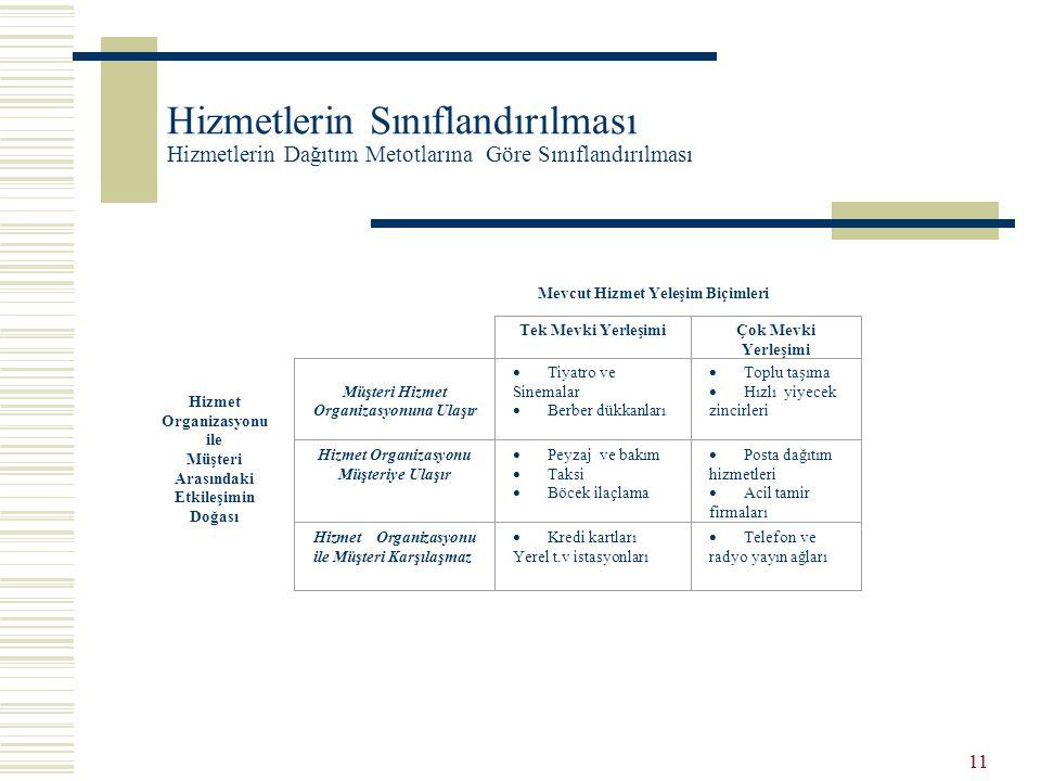 11 Hizmetlerin Sınıflandırılması Hizmetlerin Dağıtım Metotlarına Göre Sınıflandırılması Hizmet Organizasyonu ile Müşteri Arasındaki Etkileşimin Doğası