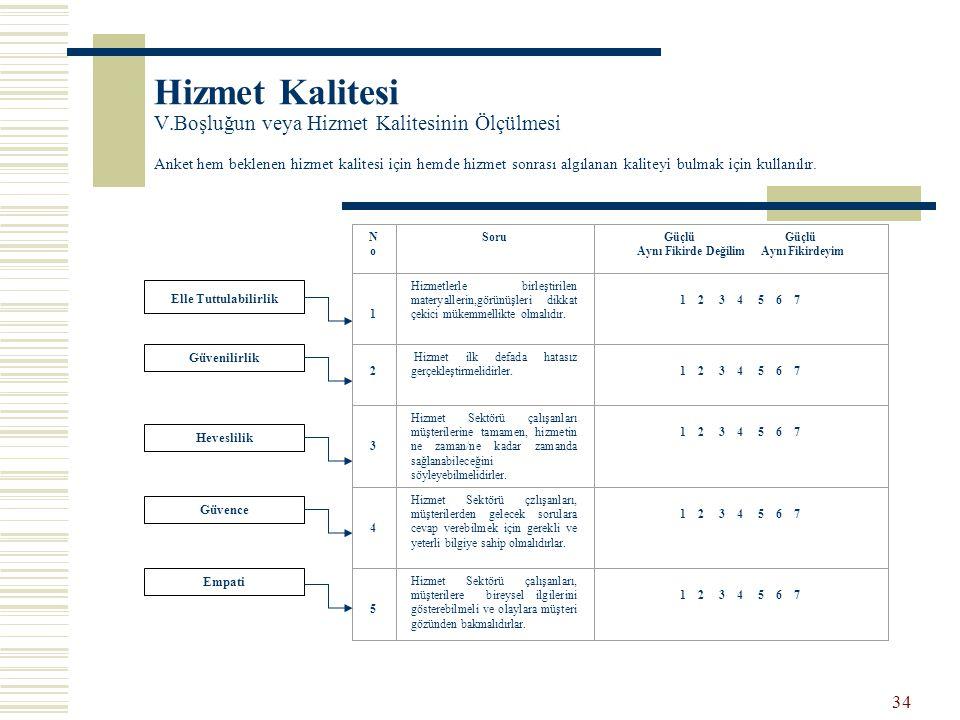 34 Hizmet Kalitesi V.Boşluğun veya Hizmet Kalitesinin Ölçülmesi Anket hem beklenen hizmet kalitesi için hemde hizmet sonrası algılanan kaliteyi bulmak