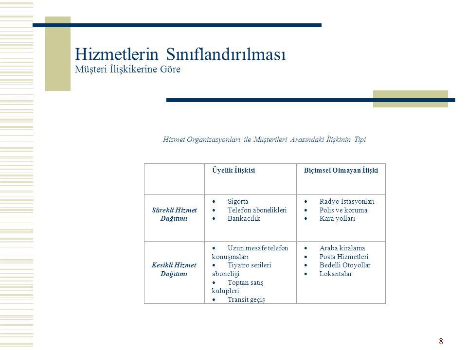 8 Hizmetlerin Sınıflandırılması Müşteri İlişkikerine Göre Hizmet Organizasyonları ile Müşterileri Arasındaki İlişkinin Tipi Üyelik İlişkisiBiçimsel Ol