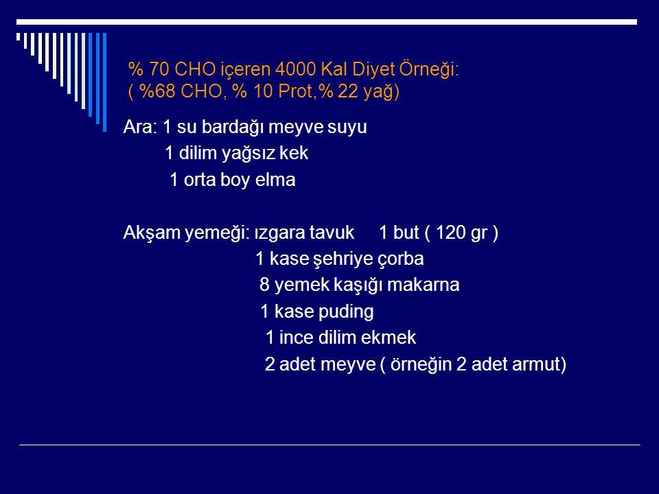 % 70 CHO içeren 4000 Kal Diyet Örneği: ( %68 CHO, % 10 Prot,% 22 yağ) Ara: 1 su bardağı meyve suyu 1 dilim yağsız kek 1 orta boy elma Akşam yemeği: ız
