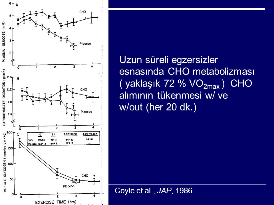 Uzun süreli egzersizler esnasında CHO metabolizması ( yaklaşık 72 % VO 2max ) CHO alımının tükenmesi w/ ve w/out (her 20 dk.) Coyle et al., JAP, 1986