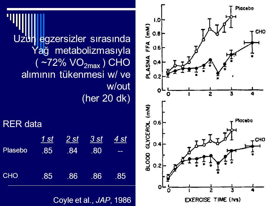 Uzun egzersizler sırasında Yağ metabolizmasıyla ( ~72% VO 2max ) CHO alımının tükenmesi w/ ve w/out (her 20 dk) 1 st2 st3 st4 st Plasebo.85.84.80-- CH