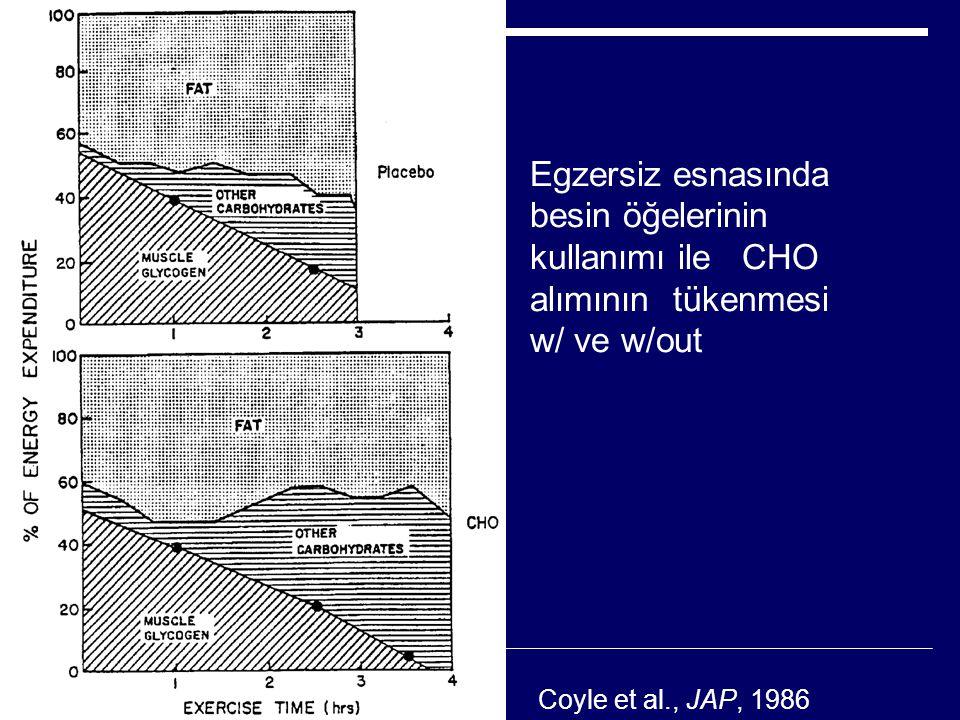 Egzersiz esnasında besin öğelerinin kullanımı ile CHO alımının tükenmesi w/ ve w/out Coyle et al., JAP, 1986