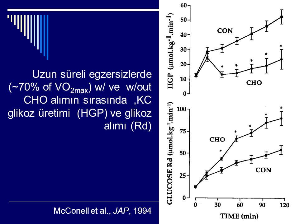 Uzun süreli egzersizlerde (~70% of VO 2max ) w/ ve w/out CHO alımın sırasında,KC glikoz üretimi (HGP) ve glikoz alımı (Rd) McConell et al., JAP, 1994