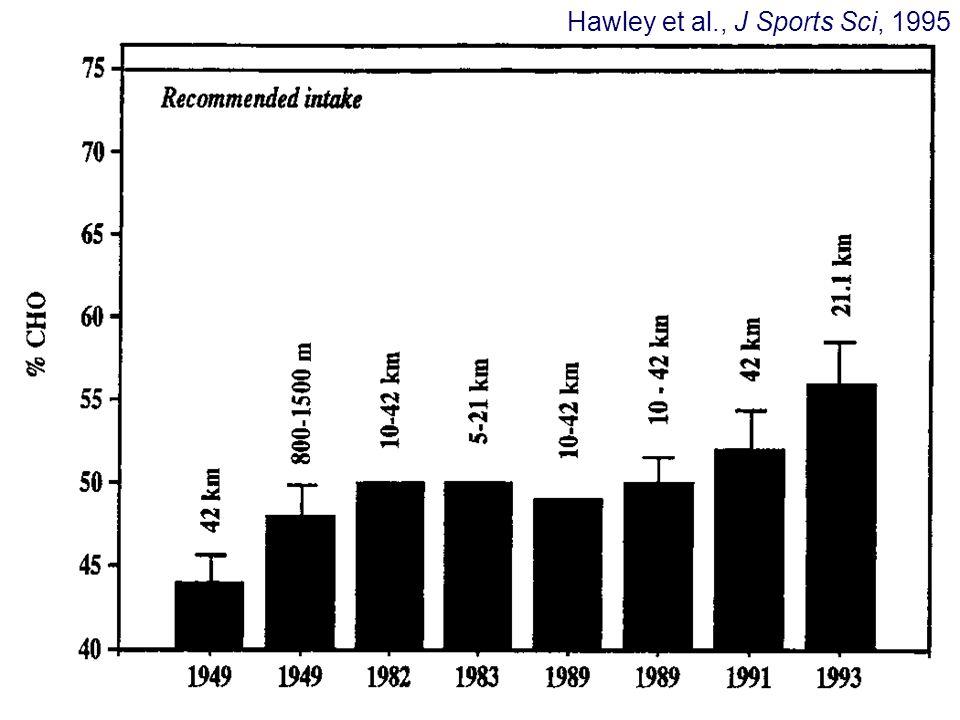 Hawley et al., J Sports Sci, 1995