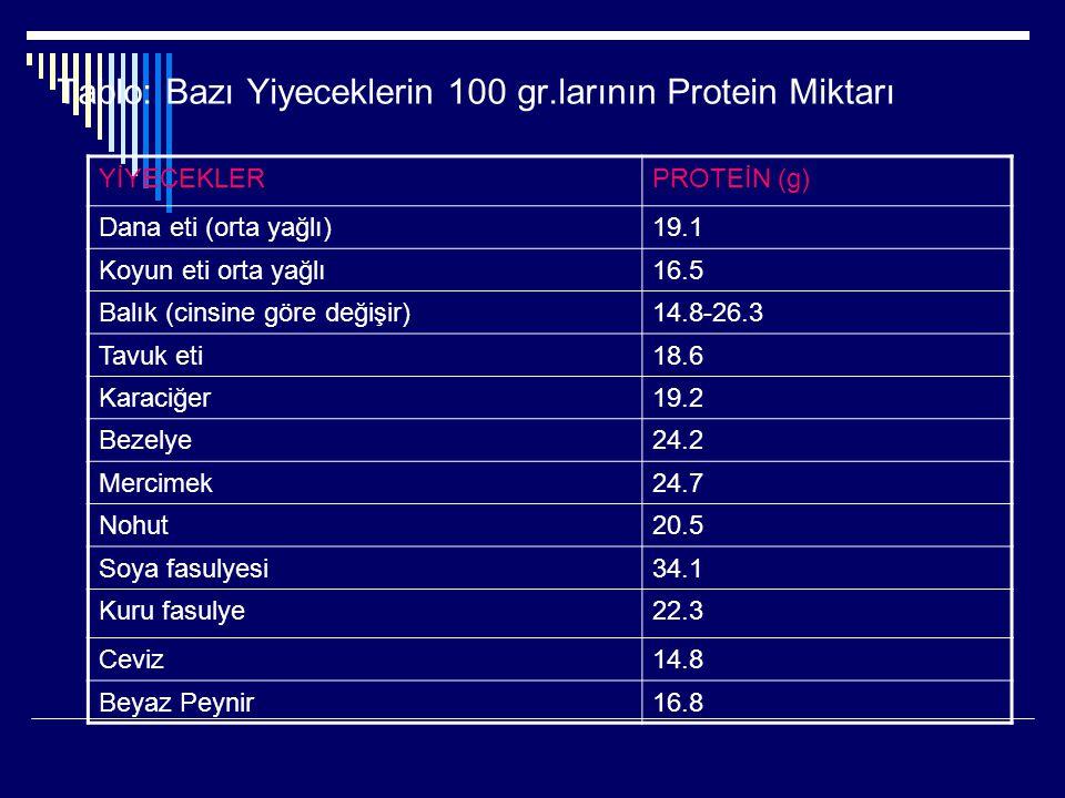 Tablo: Bazı Yiyeceklerin 100 gr.larının Protein Miktarı YİYECEKLERPROTEİN (g) Dana eti (orta yağlı)19.1 Koyun eti orta yağlı16.5 Balık (cinsine göre d