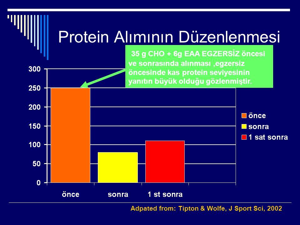 Protein Alımının Düzenlenmesi Adpated from: Tipton & Wolfe, J Sport Sci, 2002 Mg Phenylalanine / 3h 35 g CHO + 6g EAA EGZERSİZ öncesi ve sonrasında al