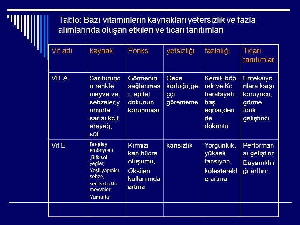 Tablo: Bazı vitaminlerin kaynakları yetersizlik ve fazla alımlarında oluşan etkileri ve ticari tanıtımları ___________________________________________